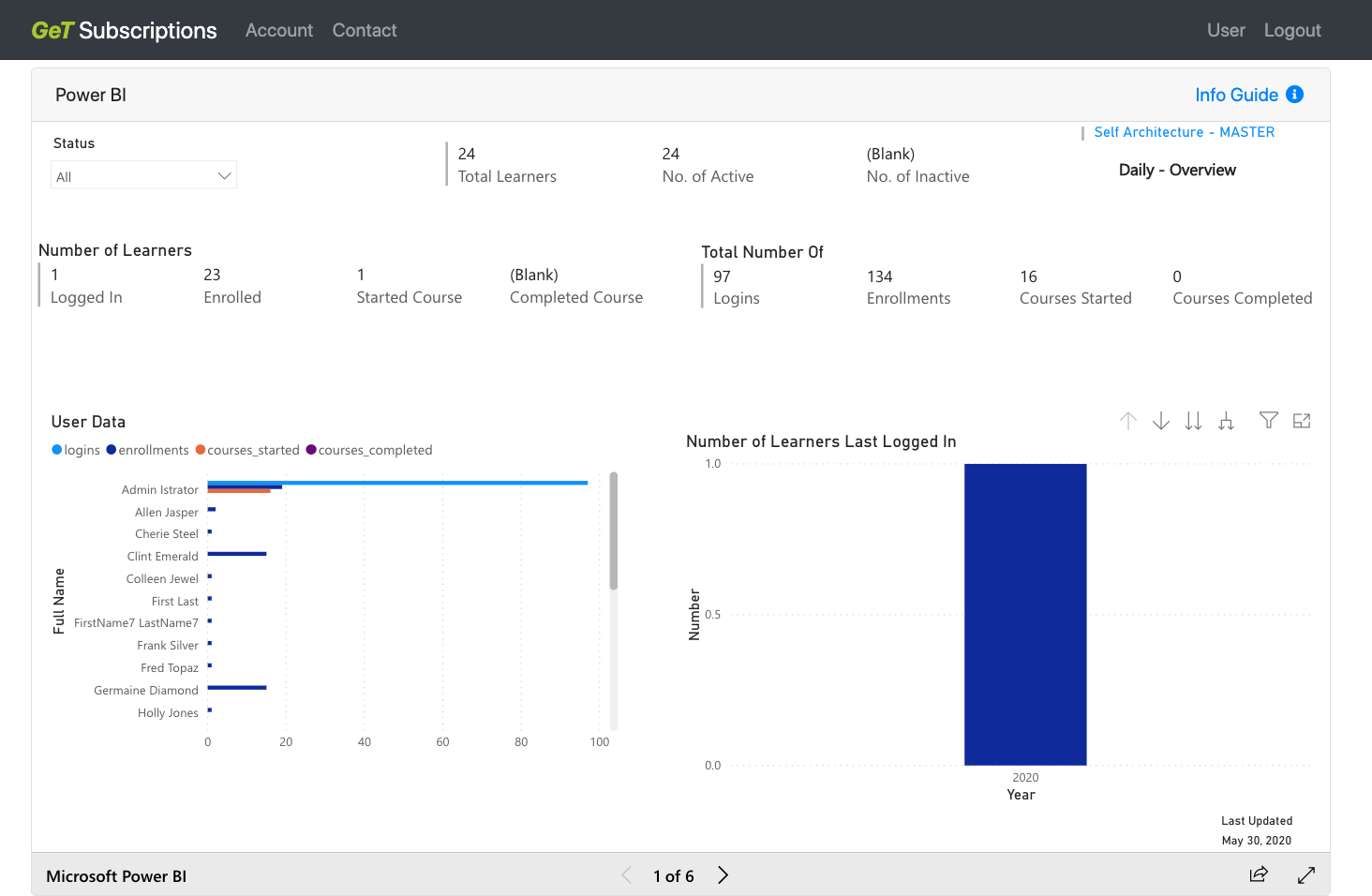 Drill down into robust reporting with PowerBI executive dashboards
